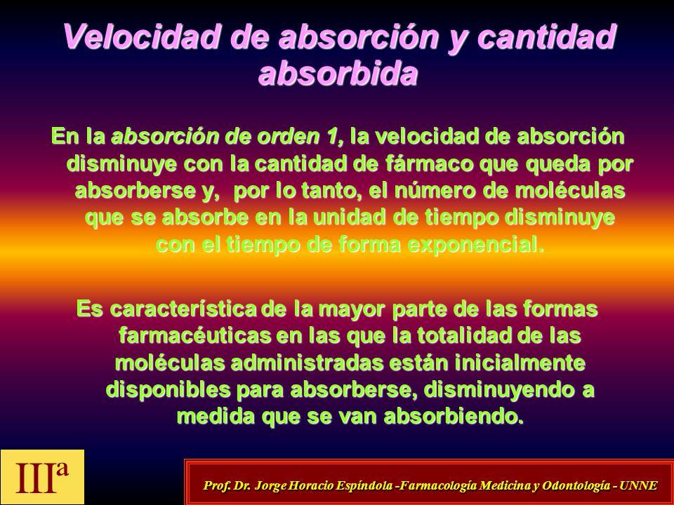 Velocidad de absorción y cantidad absorbida En la absorción de orden 1, la velocidad de absorción disminuye con la cantidad de fármaco que queda por a
