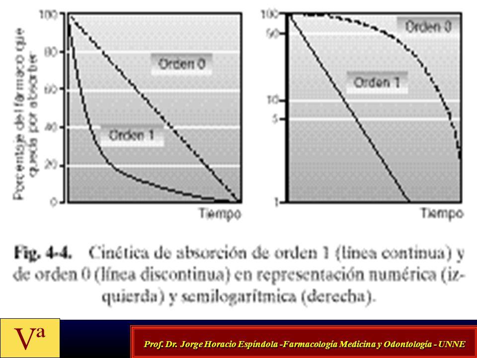 Prof. Dr. Jorge Horacio Espíndola -Farmacología Medicina y Odontología - UNNE Vª