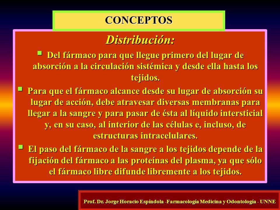 Distribución: Del fármaco para que llegue primero del lugar de absorción a la circulación sistémica y desde ella hasta los tejidos. Del fármaco para q