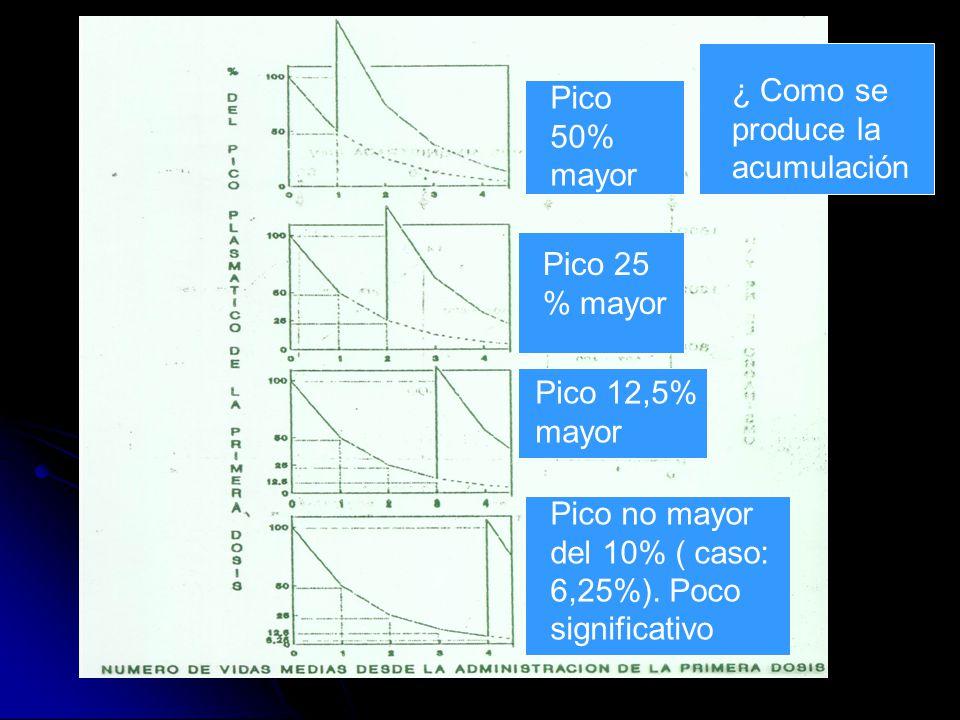 ¿ Como se produce la acumulación Pico 50% mayor Pico 25 % mayor Pico 12,5% mayor Pico no mayor del 10% ( caso: 6,25%). Poco significativo