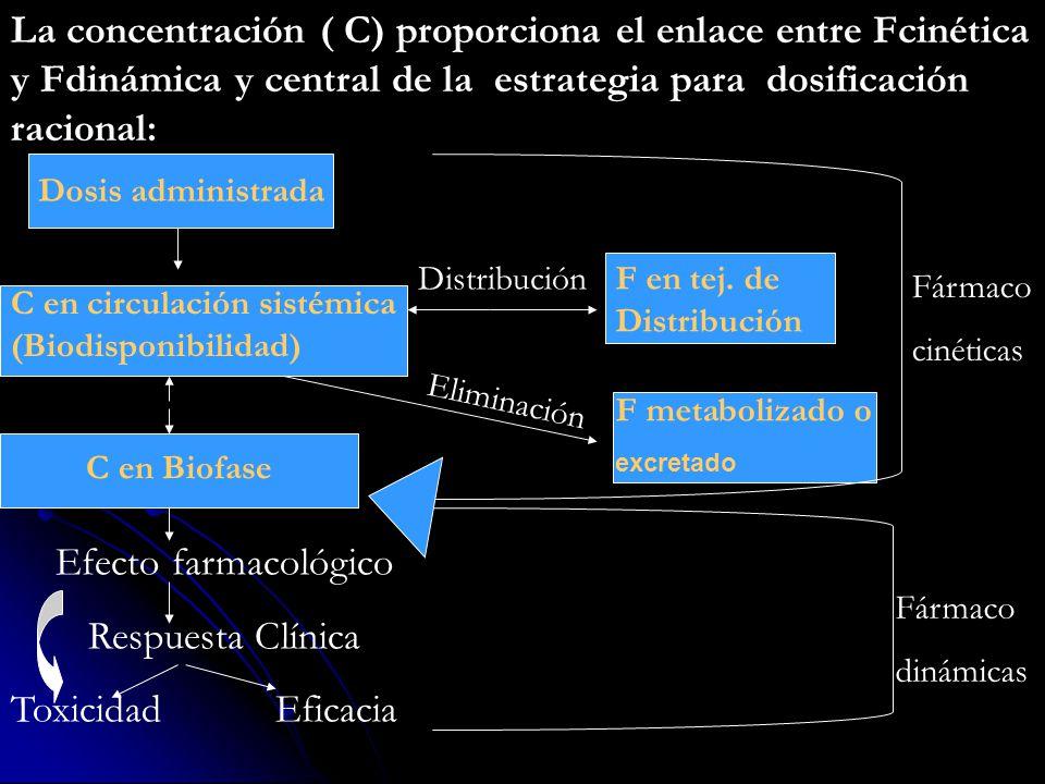 La concentración ( C) proporciona el enlace entre Fcinética y Fdinámica y central de la estrategia para dosificación racional: Dosis administrada Efecto farmacológico Respuesta Clínica Toxicidad Eficacia C en Biofase Distribución C en circulación sistémica (Biodisponibilidad) F metabolizado o excretado F en tej.