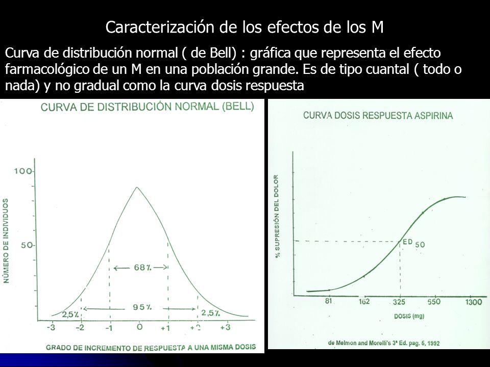Caracterización de los efectos de los M Curva de distribución normal ( de Bell) : gráfica que representa el efecto farmacológico de un M en una poblac