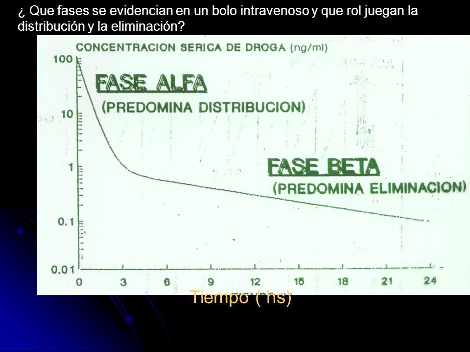 Tiempo ( hs) ¿ Que fases se evidencian en un bolo intravenoso y que rol juegan la distribución y la eliminación?