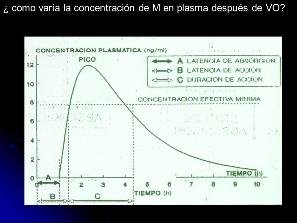 ¿ como varía la concentración de M en plasma después de VO?