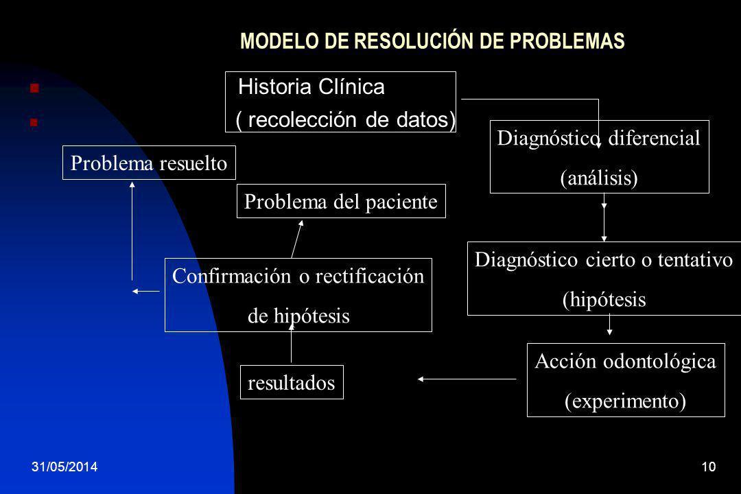 31/05/201410 MODELO DE RESOLUCIÓN DE PROBLEMAS Historia Clínica ( recolección de datos) Diagnóstico diferencial (análisis) Diagnóstico cierto o tentat