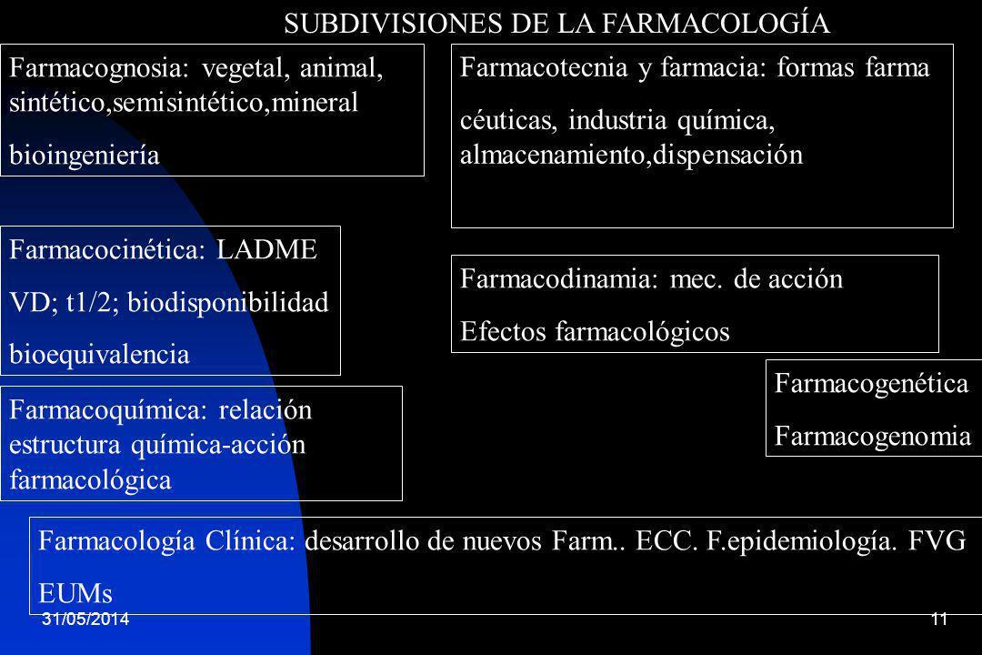 31/05/201411 SUBDIVISIONES DE LA FARMACOLOGÍA Farmacognosia: vegetal, animal, sintético,semisintético,mineral bioingeniería Farmacotecnia y farmacia: