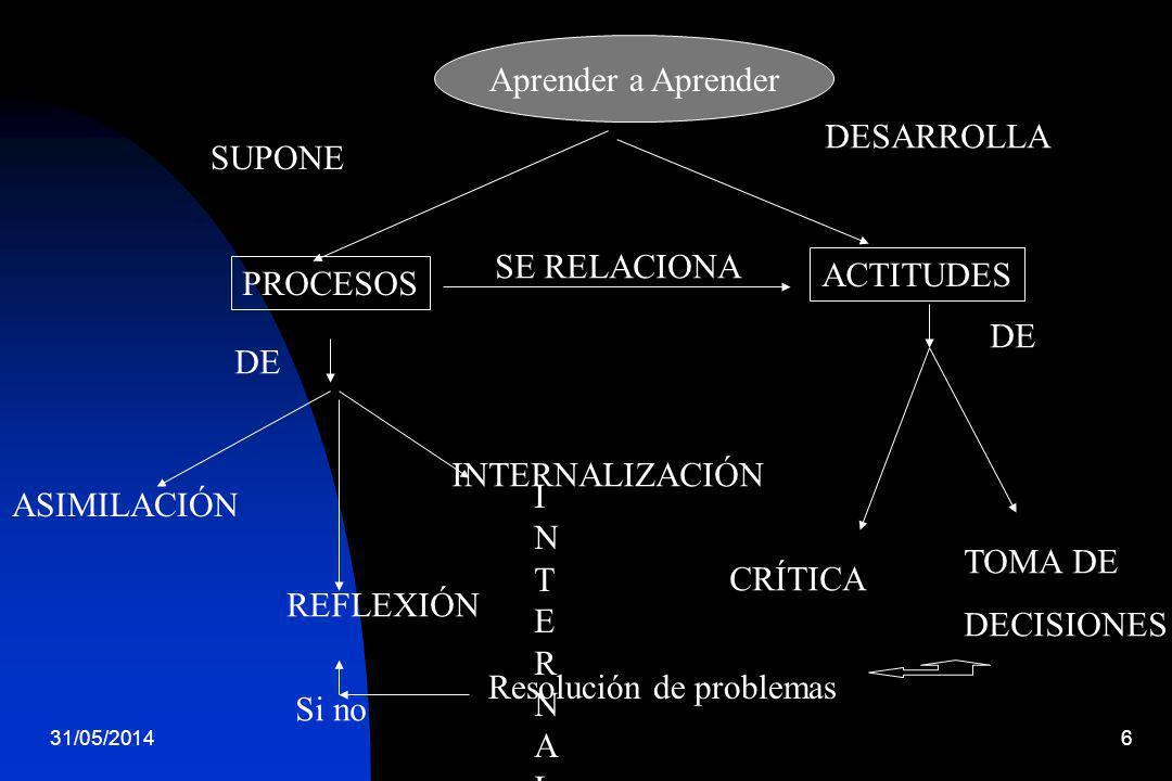 31/05/20146 : Aprender a Aprender Aprender a Aprender SUPONE PROCESOS ACTITUDES DESARROLLA SE RELACIONA DE ASIMILACIÓN REFLEXIÓN INTERNALIZACIÓNINTERN