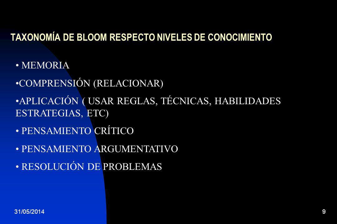 31/05/20149 TAXONOMÍA DE BLOOM RESPECTO NIVELES DE CONOCIMIENTO MEMORIA COMPRENSIÓN (RELACIONAR) APLICACIÓN ( USAR REGLAS, TÉCNICAS, HABILIDADES ESTRA