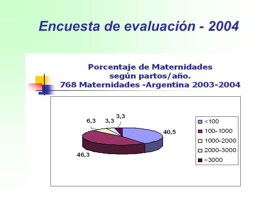 Encuesta de evaluación - 2004