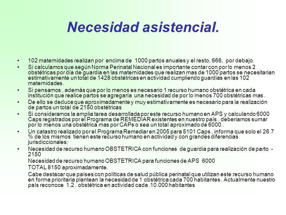 ProvinciaCAPS Médico generalista / familia Médico ginecólogo / obstetra Obstétri ca BUENOS AIRES1,3751,2481,317 644 CAPITAL FEDERAL356394 40 CATAMARCA8213824 23 CHACO12416660 42 CHUBUT7812663 14 CORDOBA482804378 29 CORRIENTES198244103 7 ENTRE RIOS286399194 145 FORMOSA7311955 79 JUJUY14623660 41 LA PAMPA6710819 10 LA RIOJA6312519 0 MENDOZA276364242 37 MISIONES15628595 9 NEUQUEN8523030 9 RIO NEGRO12617823 52 SALTA194280114 9 SAN JUAN8810541 3 SAN LUIS6715619 18 SANTA CRUZ264512 5 SANTA FE513455306 40 SANTIAGO DEL ESTERO27533047 54 TIERRA DEL FUEGO111915 0 TUCUMAN275270150 52 TOTAL GENERAL5,1016,4933,480 1,362 Catastro de CAPS realizado por Programa REMEDIAR.2005.