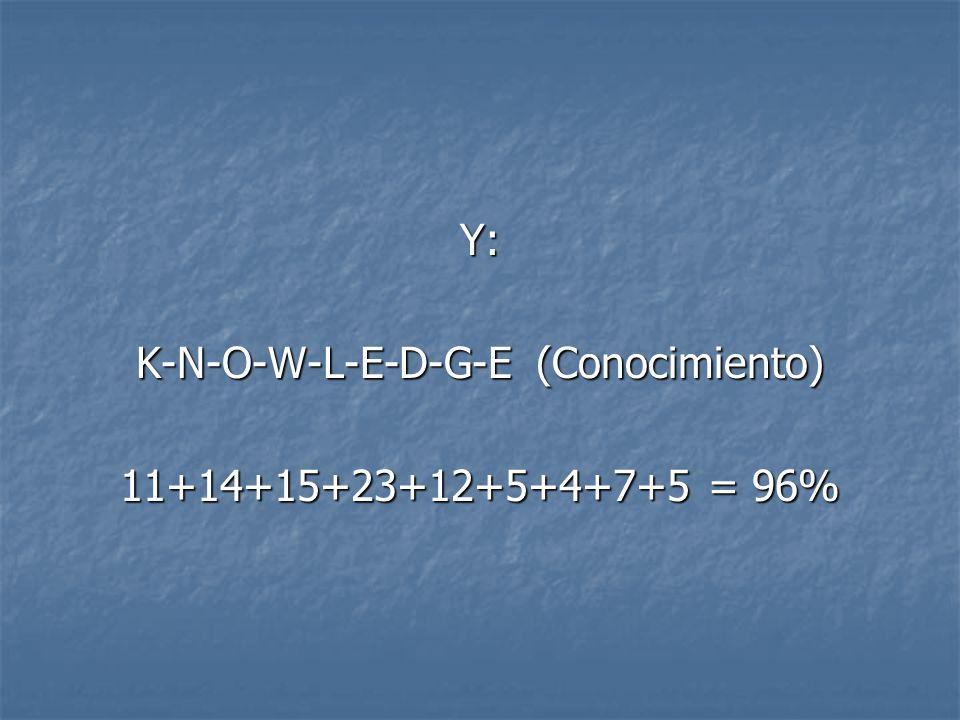 Entonces: H-A-R-D-W-O-R-K (TRABAJO DURO) 8+1+18+4+23+15+18+11 = 98%