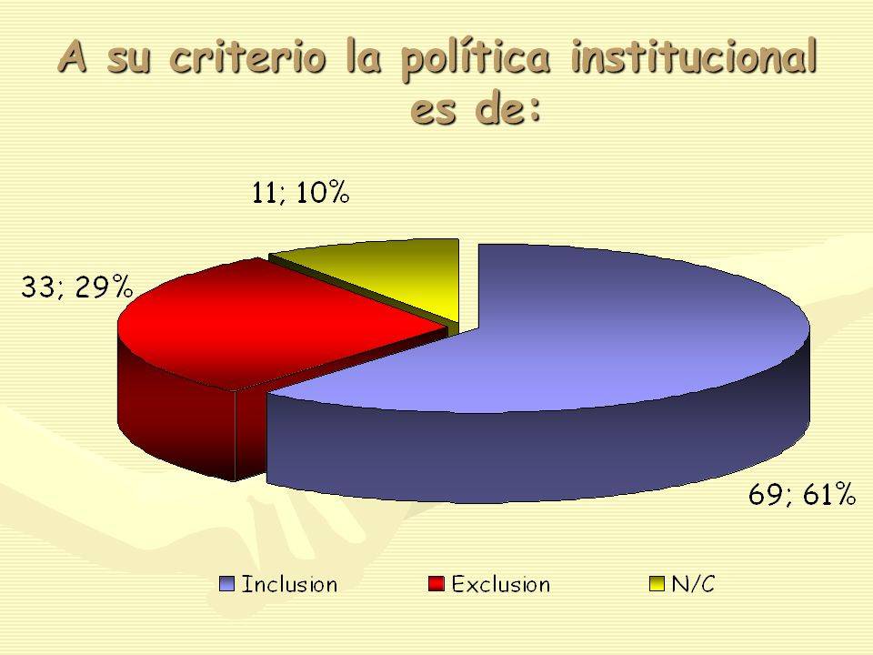 A su criterio la política institucional es de: