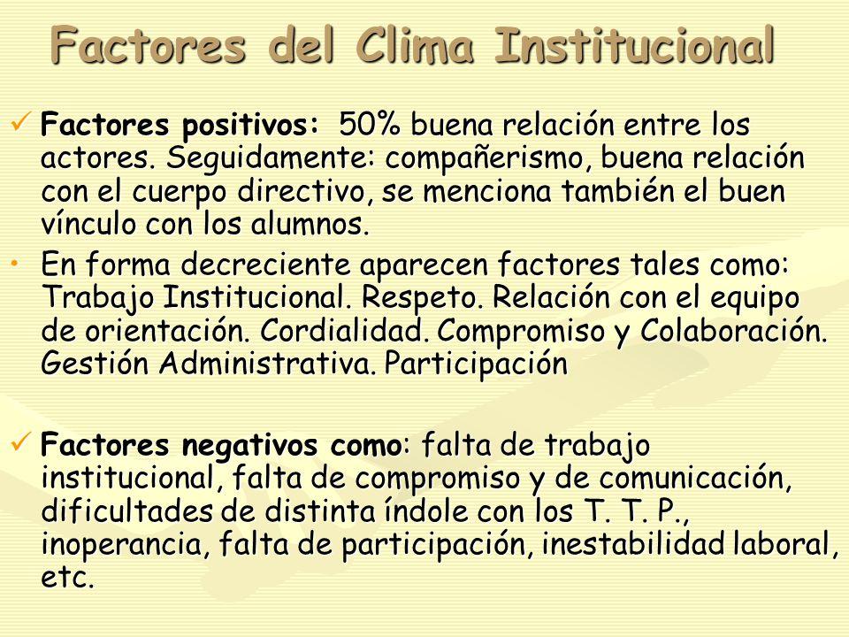 Factores del Clima Institucional Factores positivos: 50% buena relación entre los actores.