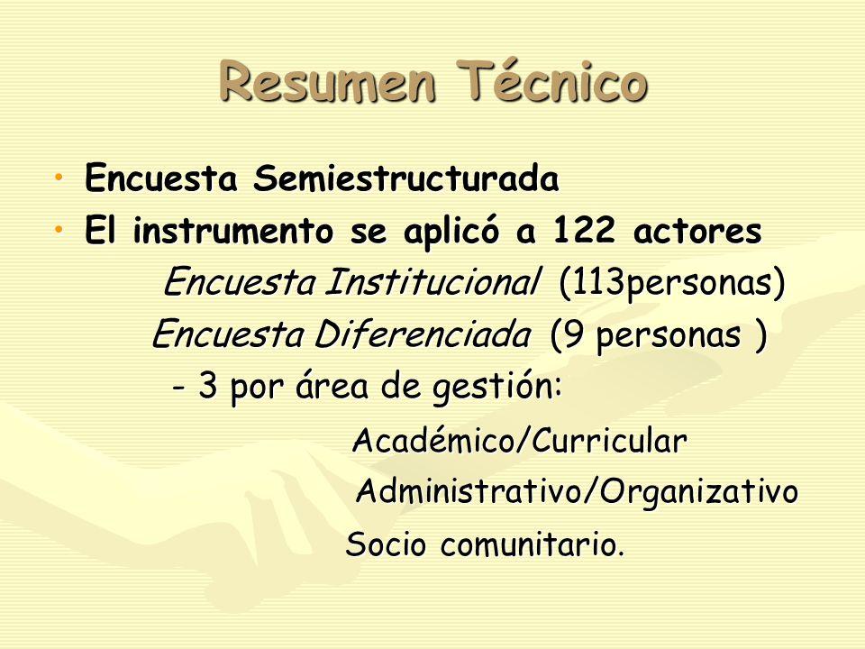 Resumen Técnico Encuesta SemiestructuradaEncuesta Semiestructurada El instrumento se aplicó a 122 actoresEl instrumento se aplicó a 122 actores Encuesta Institucional (113personas) Encuesta Institucional (113personas) Encuesta Diferenciada (9 personas ) Encuesta Diferenciada (9 personas ) - 3 por área de gestión: - 3 por área de gestión: Académico/Curricular Académico/Curricular Administrativo/Organizativo Administrativo/Organizativo Socio comunitario.