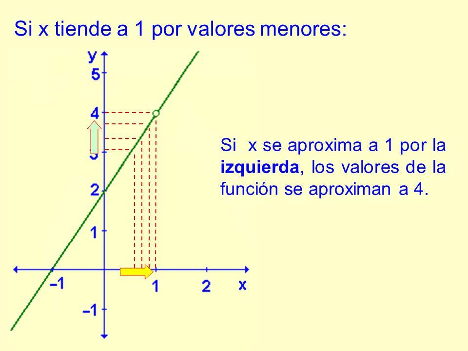 Si x se aproxima a 1 por la izquierda, los valores de la función se aproximan a 4.