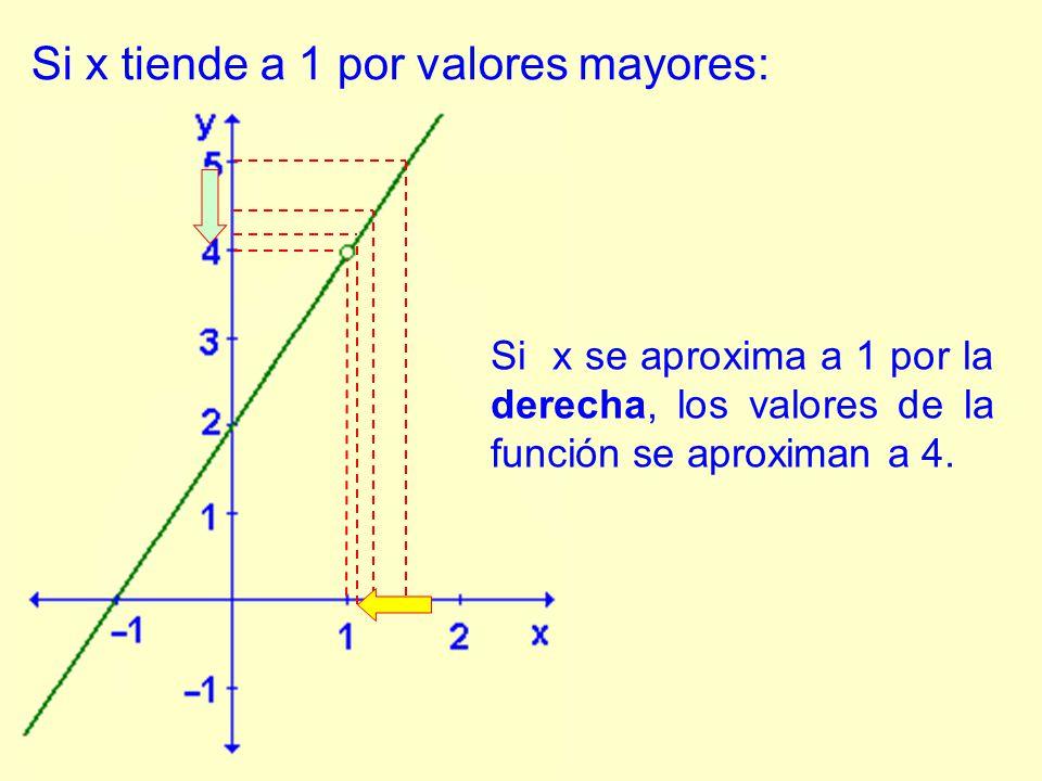 Si x se aproxima a 1 por la derecha, los valores de la función se aproximan a 4.