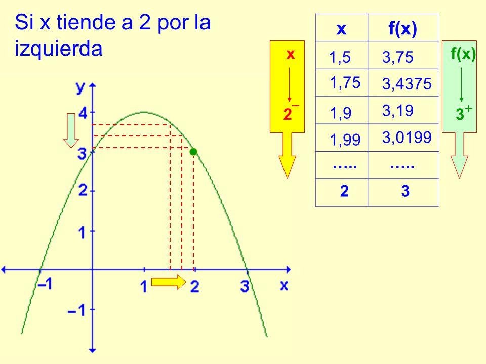 x 1,5 1,75 1,9 1,99 3,75 3,4375 3,19 3,0199 …..