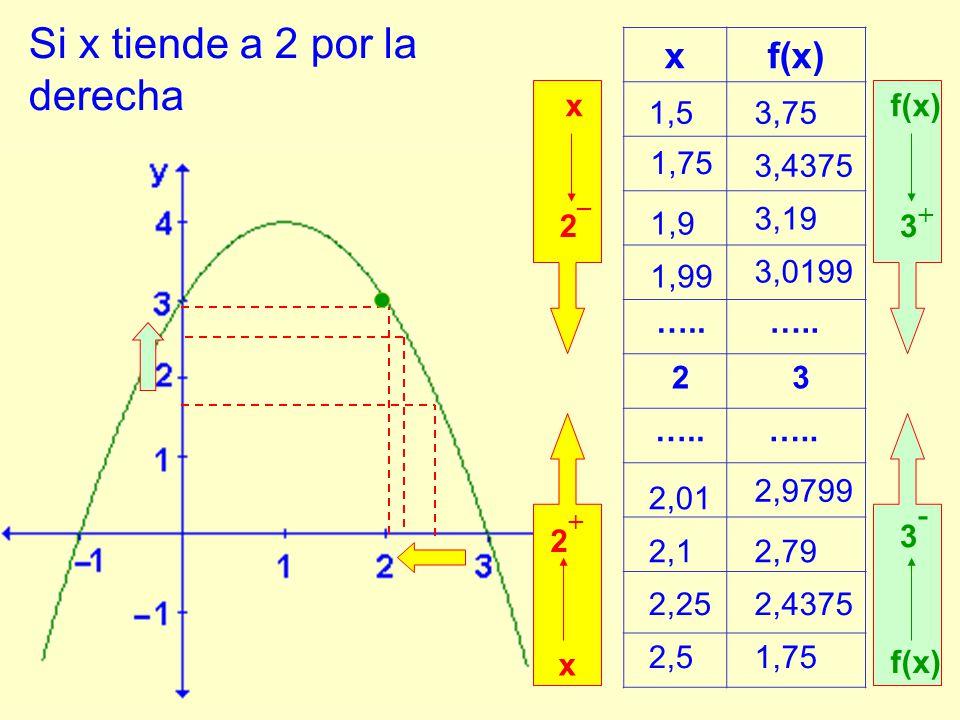 Si x se aproxima a 2 por valores menores que él, los valores de la función se aproximan a 3.