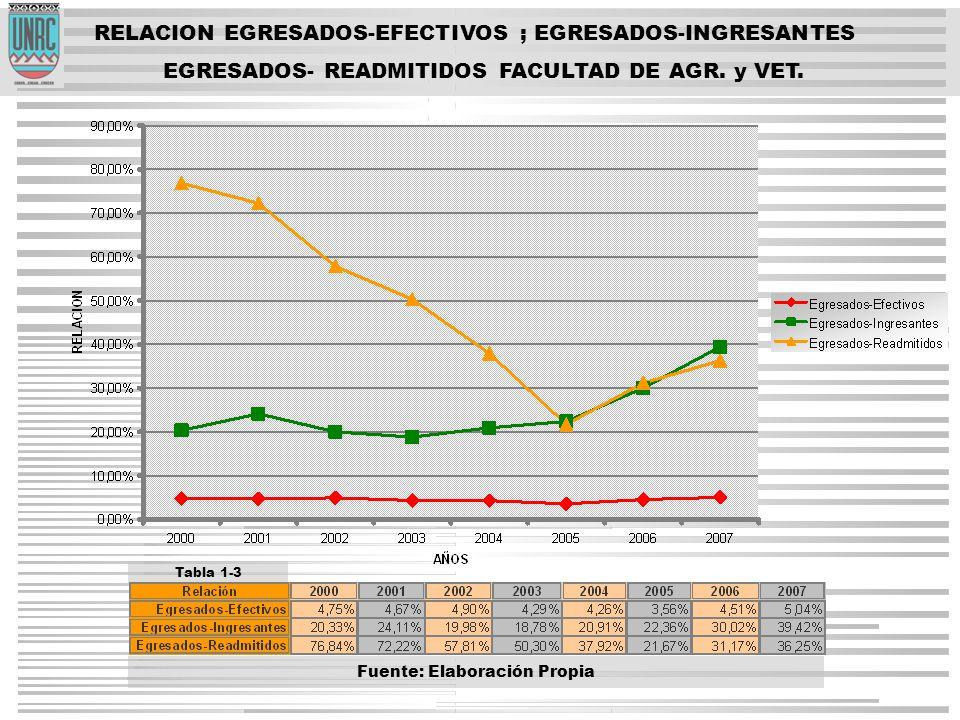 RELACION EGRESADOS-EFECTIVOS ; EGRESADOS-INGRESANTES EGRESADOS- READMITIDOS FACULTAD DE AGR.