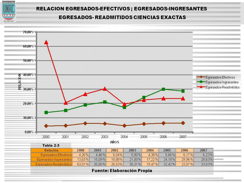RELACION EGRESADOS-EFECTIVOS ; EGRESADOS-INGRESANTES EGRESADOS- READMITIDOS CIENCIAS EXACTAS Tabla 2-3 Fuente: Elaboración Propia