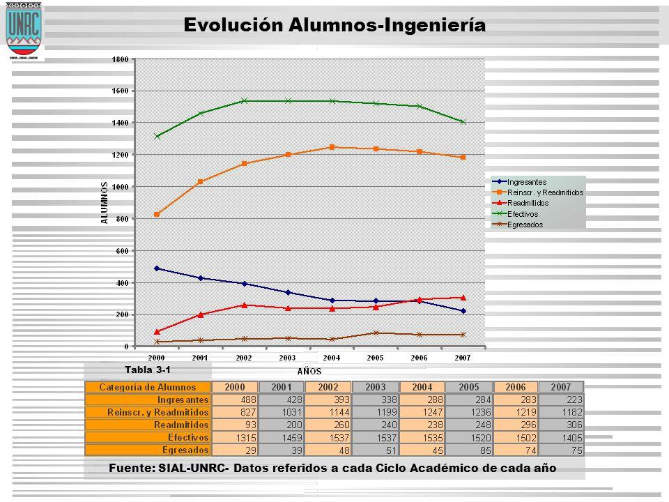 Evolución Alumnos-Ingeniería Tabla 3-1 Fuente: SIAL-UNRC- Datos referidos a cada Ciclo Académico de cada año