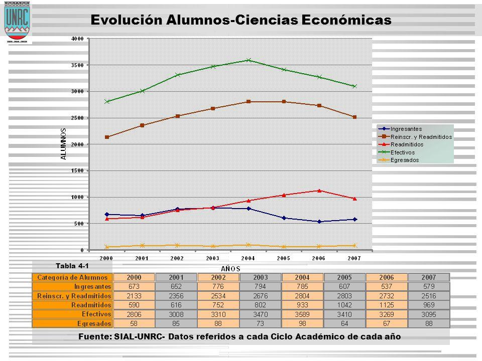 Evolución Alumnos-Ciencias Económicas Tabla 4-1 Fuente: SIAL-UNRC- Datos referidos a cada Ciclo Académico de cada año