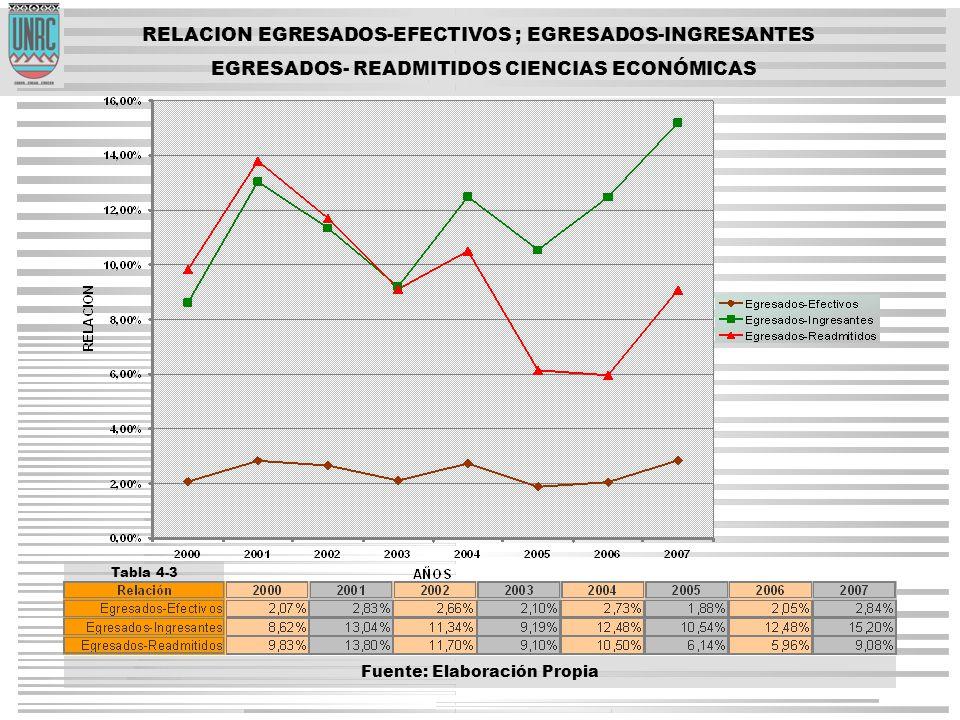 RELACION EGRESADOS-EFECTIVOS ; EGRESADOS-INGRESANTES EGRESADOS- READMITIDOS CIENCIAS ECONÓMICAS Tabla 4-3 Fuente: Elaboración Propia