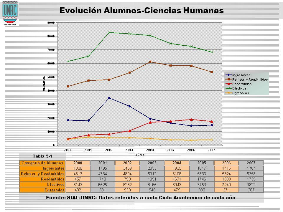 Evolución Alumnos-Ciencias Humanas Tabla 5-1 Fuente: SIAL-UNRC- Datos referidos a cada Ciclo Académico de cada año