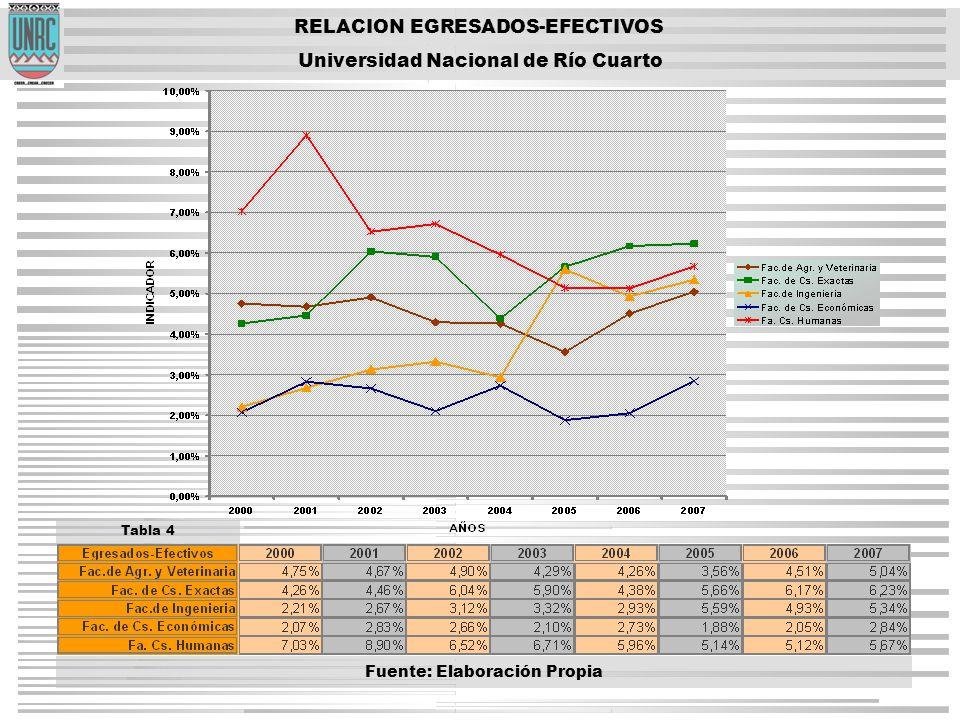 RELACION EGRESADOS-EFECTIVOS Universidad Nacional de Río Cuarto Tabla 4 Fuente: Elaboración Propia