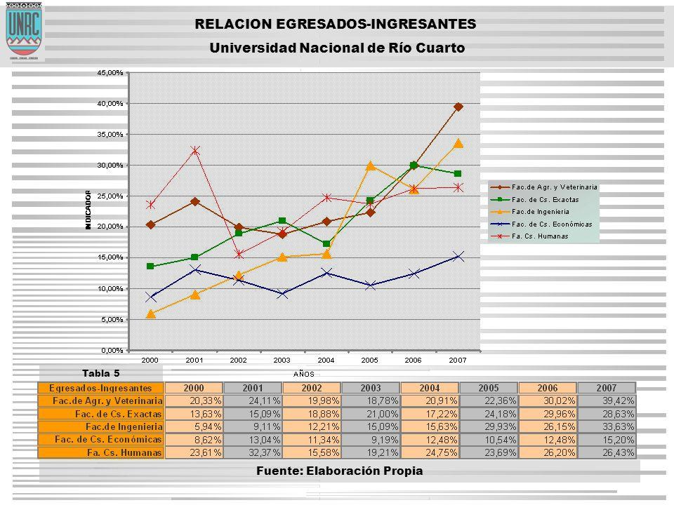 RELACION EGRESADOS-INGRESANTES Universidad Nacional de Río Cuarto Tabla 5 Fuente: Elaboración Propia
