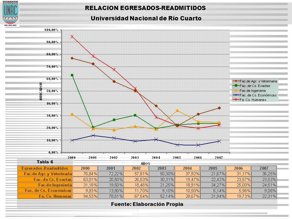 RELACION EGRESADOS-READMITIDOS Universidad Nacional de Río Cuarto Tabla 6 Fuente: Elaboración Propia