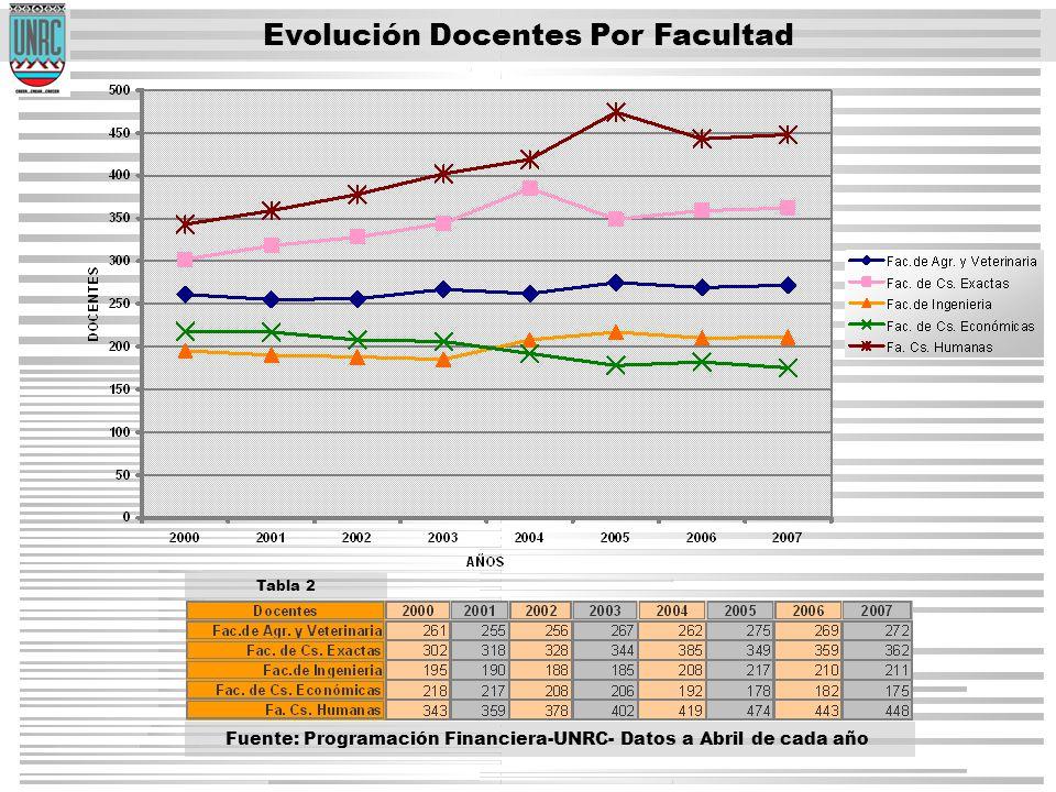 Fuente: Programación Financiera-UNRC- Datos a Abril de cada año Evolución Docentes Por Facultad Tabla 2