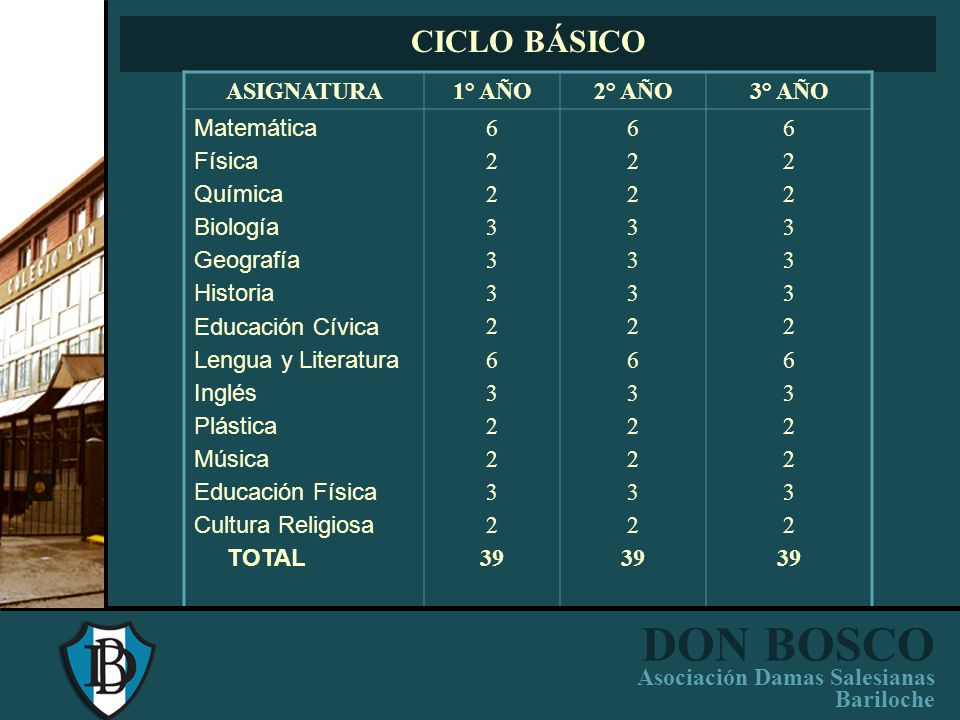 DON BOSCO Asociación Damas Salesianas Bariloche CICLO BÁSICO CICLO SUPERIOR PROGRAMACION CURRICULAR INSTITUCIONAL (PCI)
