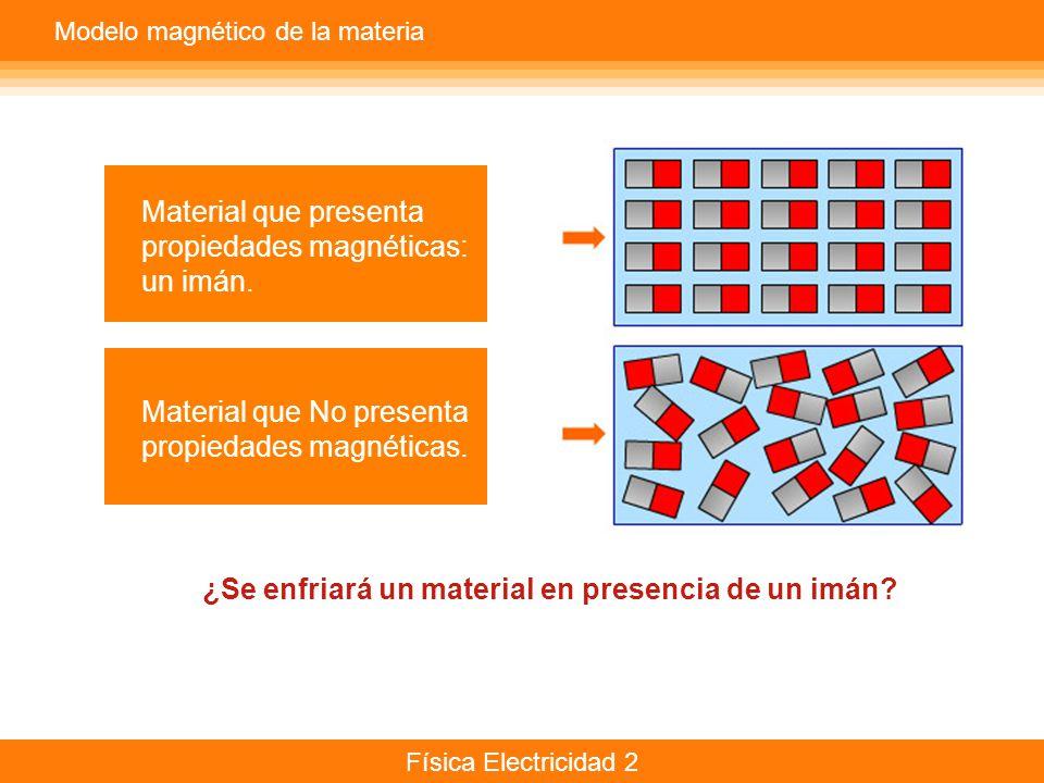 Física Electricidad 2 Modelo magnético de la materia Material que presenta propiedades magnéticas: un imán. Material que No presenta propiedades magné