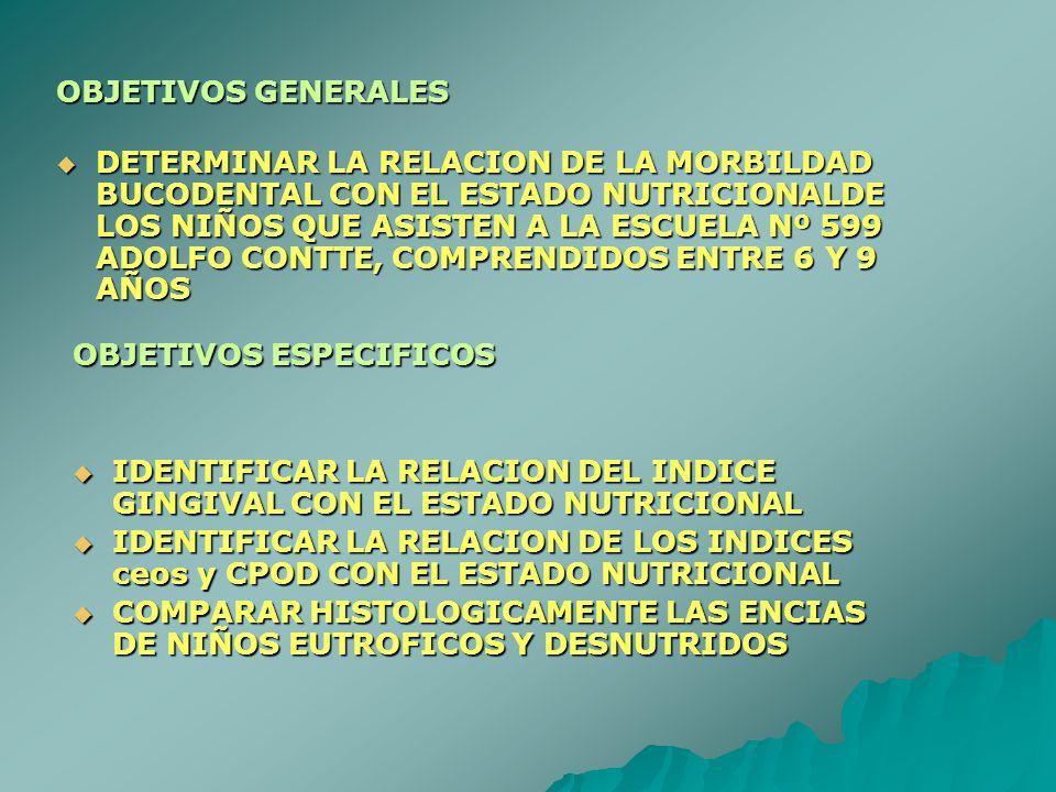 OBJETIVOS ESPECIFICOS IDENTIFICAR LA RELACION DEL INDICE GINGIVAL CON EL ESTADO NUTRICIONAL IDENTIFICAR LA RELACION DEL INDICE GINGIVAL CON EL ESTADO