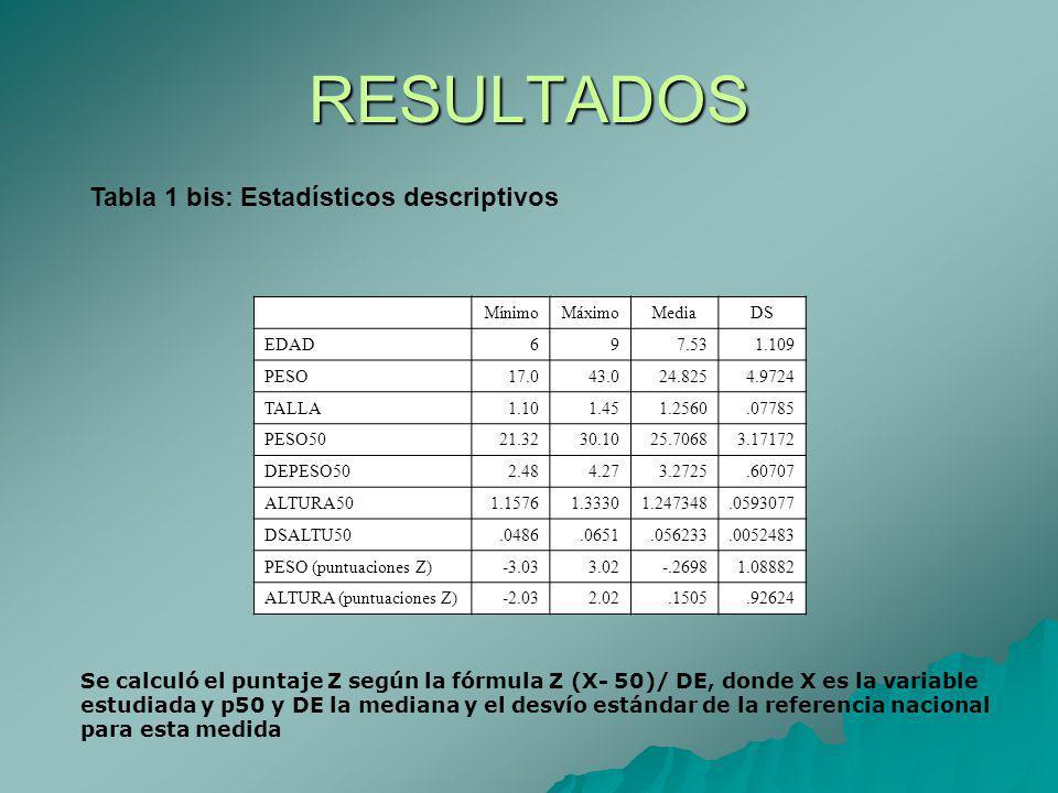 RESULTADOS Tabla 1 bis: Estadísticos descriptivos MínimoMáximoMediaDS EDAD 697.531.109 PESO 17.043.024.8254.9724 TALLA 1.101.451.2560.07785 PESO50 21.