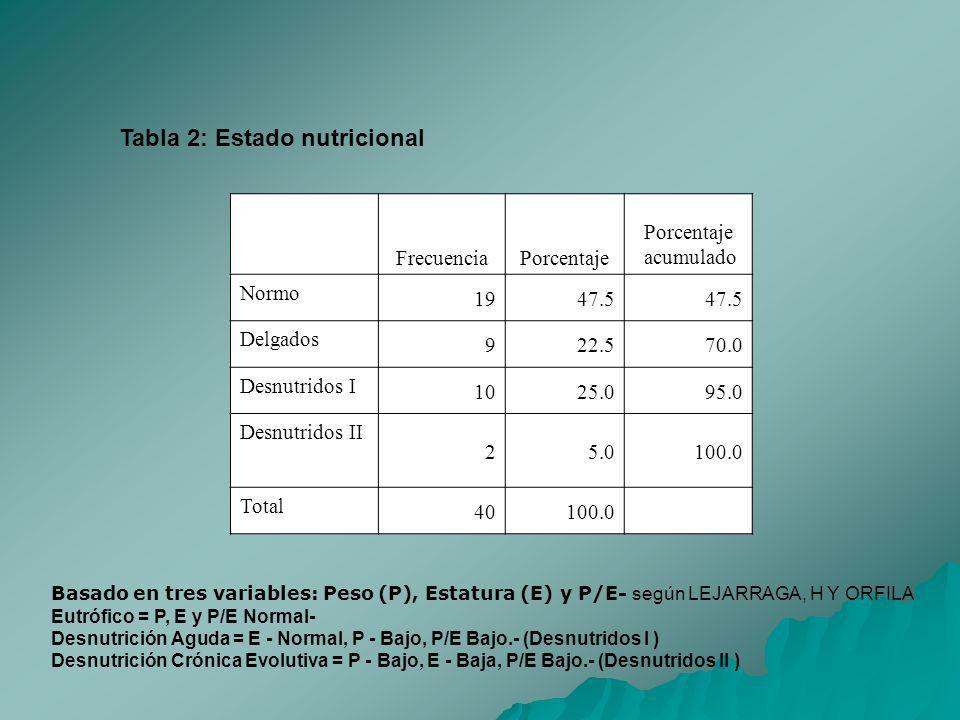Tabla 2: Estado nutricional FrecuenciaPorcentaje acumulado Normo 1947.5 Delgados 922.570.0 Desnutridos I 1025.095.0 Desnutridos II 25.0100.0 Total 401