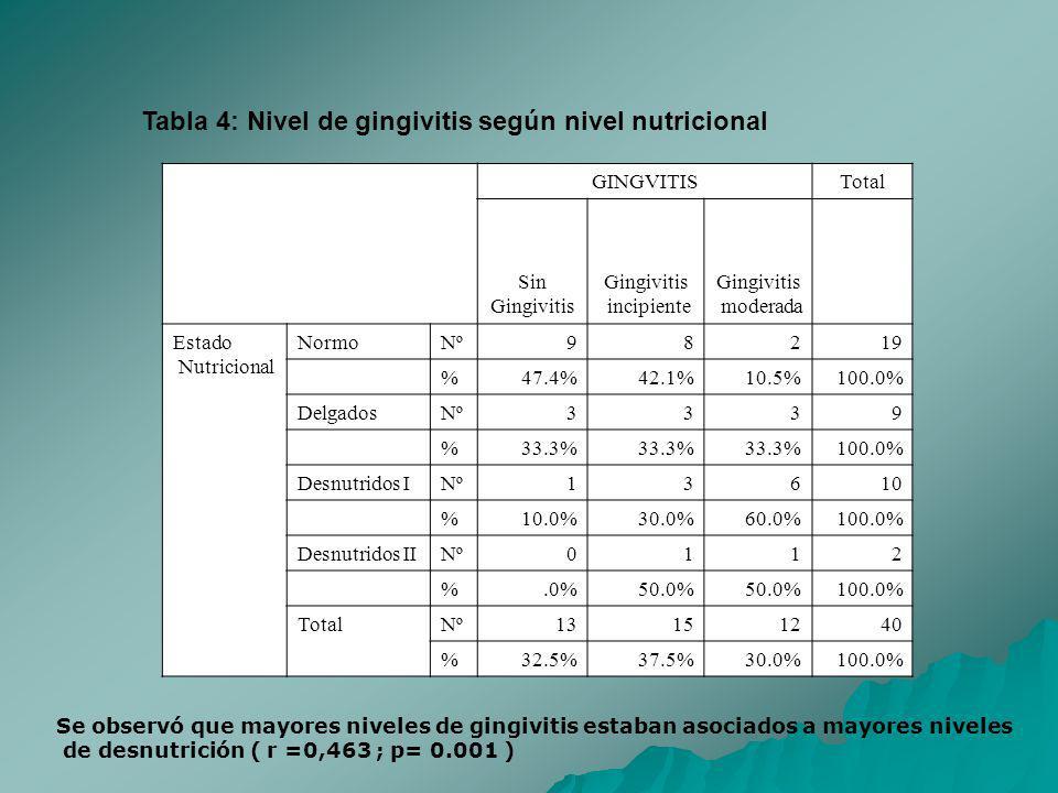 Tabla 4: Nivel de gingivitis según nivel nutricional GINGVITISTotal Sin Gingivitis incipiente Gingivitis moderada Estado Nutricional Normo Nº 98219 %