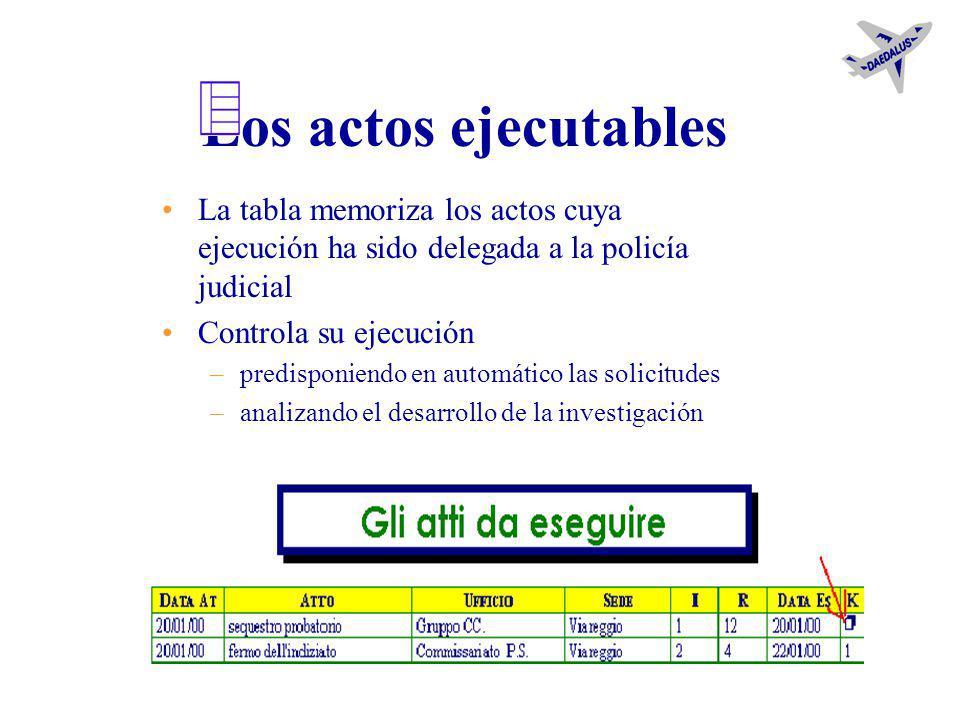 Los actos Los actos están reunidos en sub-tablas, distinguidas en función de la opción estratégica del investigador –desarrollo –gestión –conclusión l