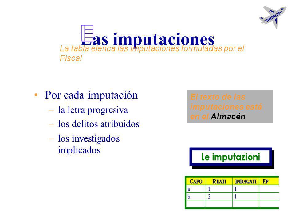 Los delitos Por cada delito –el nomen juris –la fecha –el lugar –las personas ofendidas Una tabla conectada –calcula la fecha de la prescripción –anot