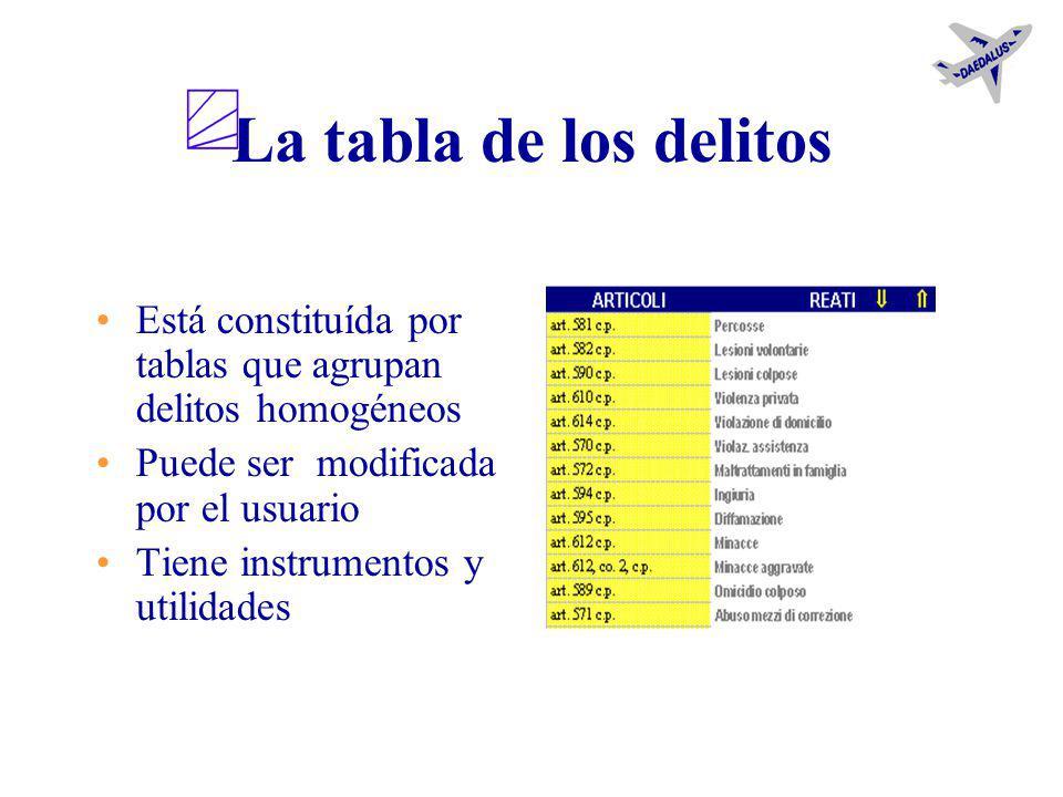 Estructura de Daedalus La tabla de los delitosEl ambiente de registro El dossier y sus ambientes Daedalus lite Las funcionalidades avanzadas Las rutin