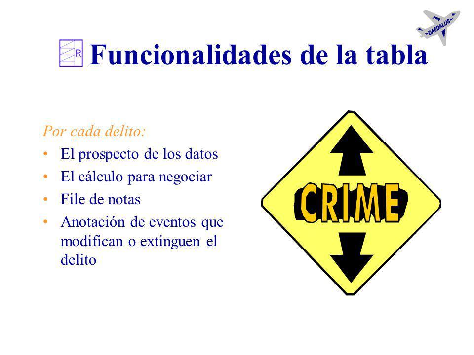 La tabla de los delitos Está constituída por tablas que agrupan delitos homogéneos Puede ser modificada por el usuario Tiene instrumentos y utilidades