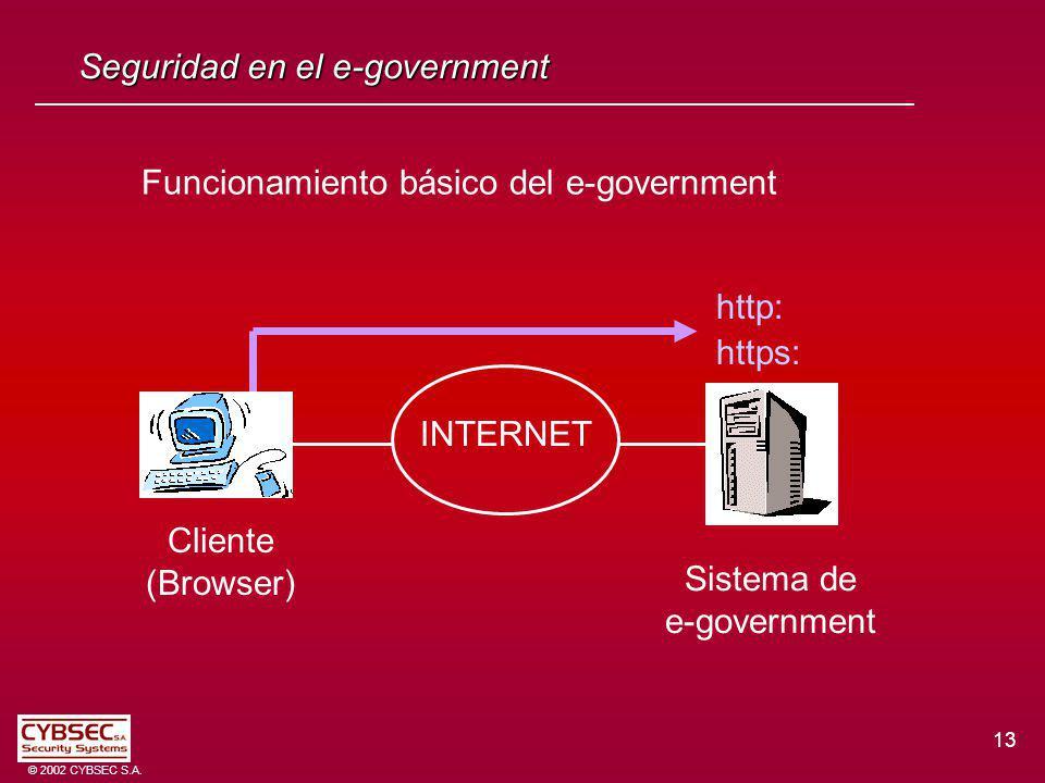 Funcionamiento básico del e-government 13 © 2002 CYBSEC S.A. Seguridad en el e-government Sistema de e-government Cliente (Browser) http: https: INTER
