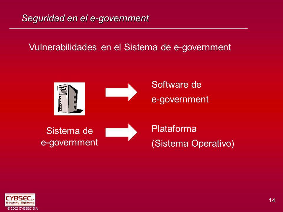 14 © 2002 CYBSEC S.A. Seguridad en el e-government Vulnerabilidades en el Sistema de e-government Sistema de e-government Software de e-government Pla