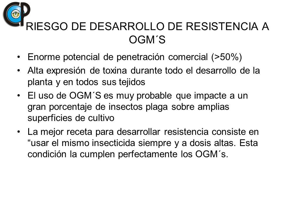 RIESGO DE DESARROLLO DE RESISTENCIA A OGM´S Enorme potencial de penetración comercial (>50%) Alta expresión de toxina durante todo el desarrollo de la