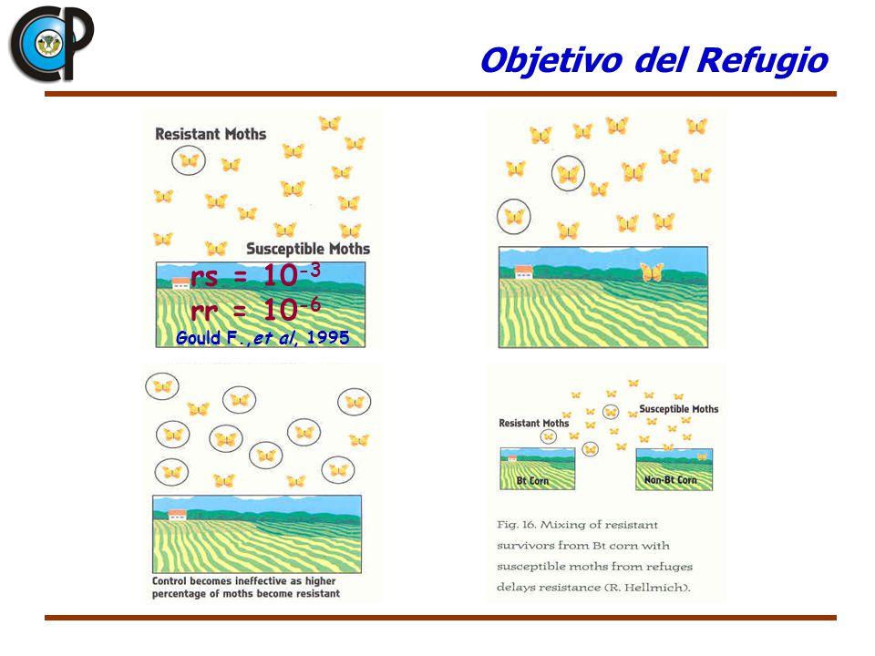 Objetivo del Refugio rs = 10 -3 rr = 10 -6 Gould F.,et al, 1995