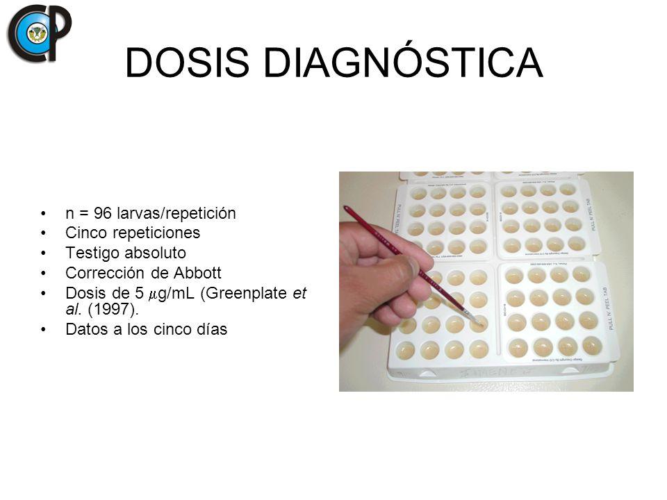 DOSIS DIAGNÓSTICA n = 96 larvas/repetición Cinco repeticiones Testigo absoluto Corrección de Abbott Dosis de 5 g/mL (Greenplate et al. (1997). Datos a