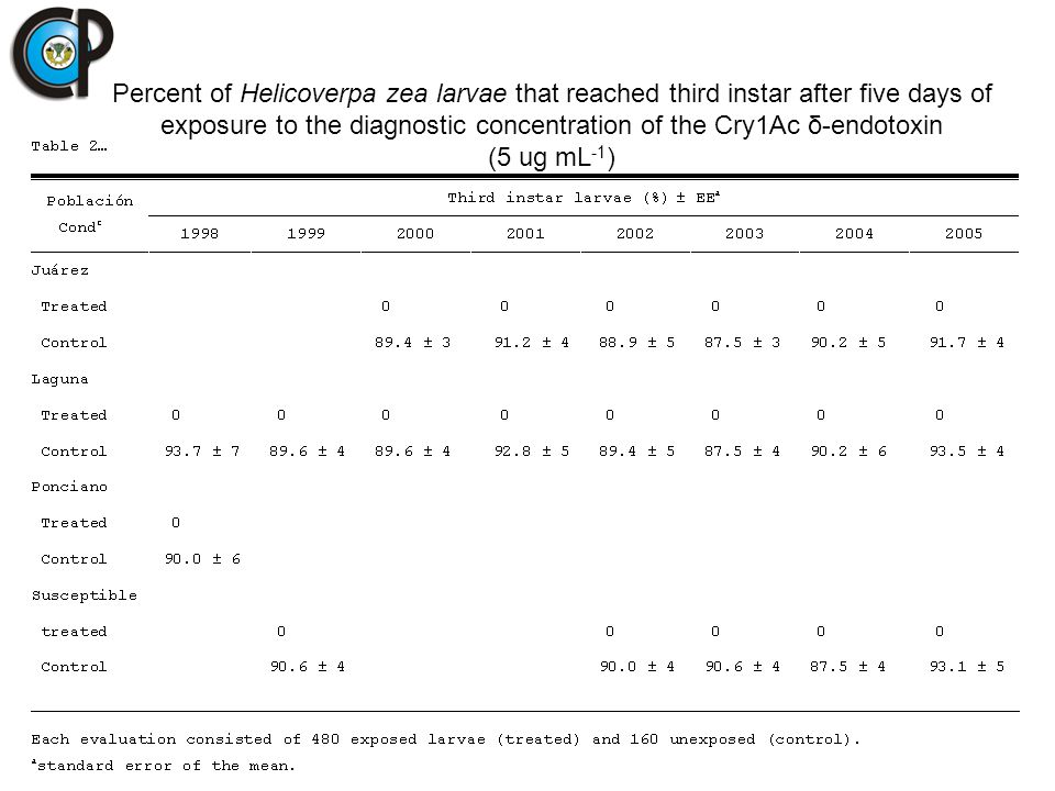 Percent of Helicoverpa zea larvae that reached third instar after five days of exposure to the diagnostic concentration of the Cry1Ac δ-endotoxin (5 u