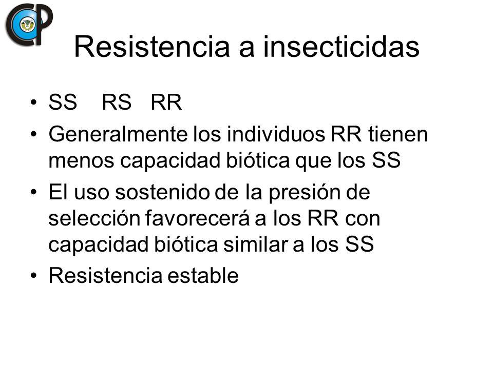 Resistencia a insecticidas SS RS RR Generalmente los individuos RR tienen menos capacidad biótica que los SS El uso sostenido de la presión de selecci