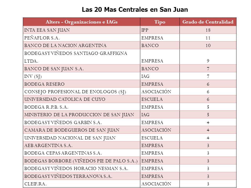 Alters - Organizaciones e IAGsTipoGrado de Centralidad INTA EEA SAN JUANIPP18 PEÑAFLOR S.A.EMPRESA11 BANCO DE LA NACION ARGENTINABANCO10 BODEGAS Y VIÑEDOS SANTIAGO GRAFFIGNA LTDA.EMPRESA9 BANCO DE SAN JUAN S.A.BANCO7 INV (SJ)IAG7 BODEGA RESEROEMPRESA6 CONSEJO PROFESIONAL DE ENOLOGOS (SJ)ASOCIACIÓN6 UNIVERSIDAD CATOLICA DE CUYOESCUELA6 BODEGA R.P.B.